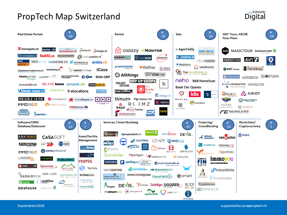 Proptech Map Switzerland September 2018, Swiss Proptech