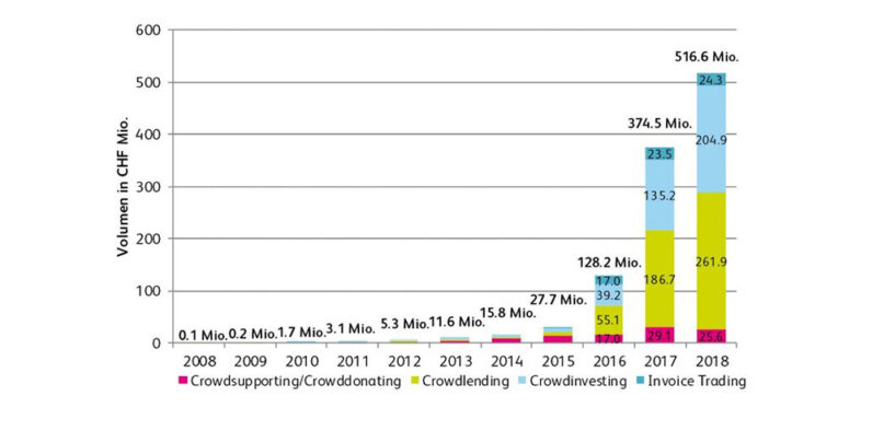 Swiss Crowdfunding Volume Exceeds Half a Billion Swiss Francs for the First Time
