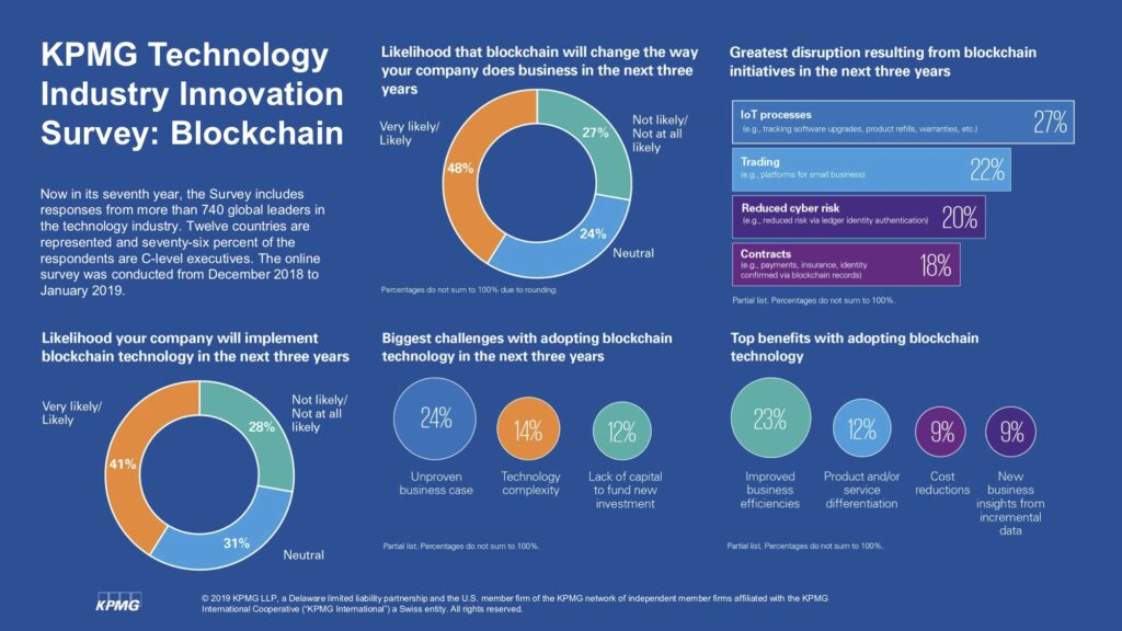 blockchain-tech-survey-2019-infographic
