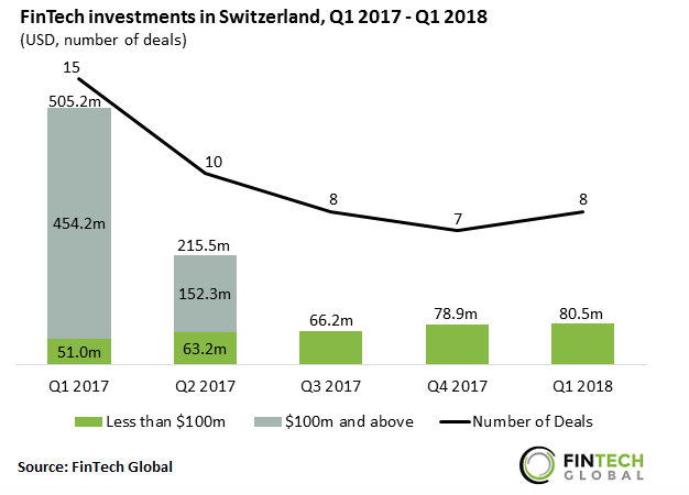 fintech investment in Switzerland
