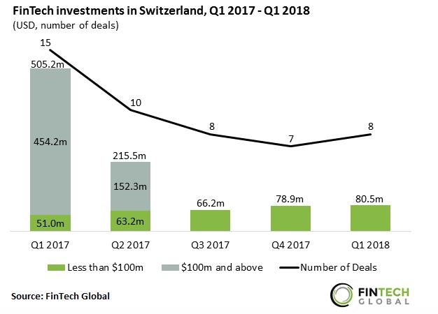 fintech investment in Switzerland