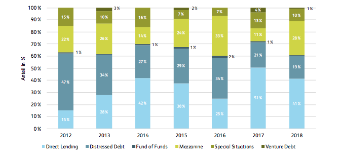 Anteil Fundraisingvolumen Private Debt, 2012- 2018 (Preqin, 2019)