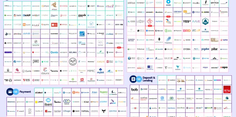 Swiss Fintech Startup Map Juni- Neues Design und neue Kategorien