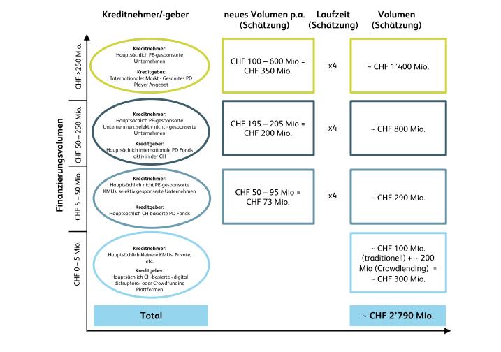 Schätzung des Marktvolumens von Private Debt in der Schweiz