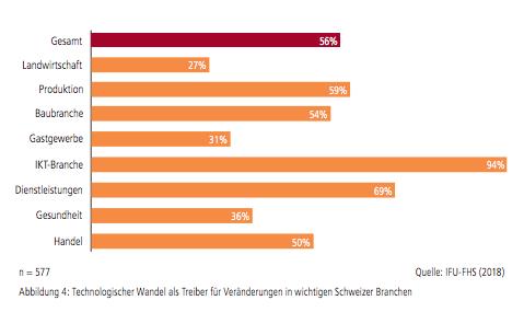 Technologischer Wandel als Treiber für Veränderungen in wichtigen Schweizer Branchen