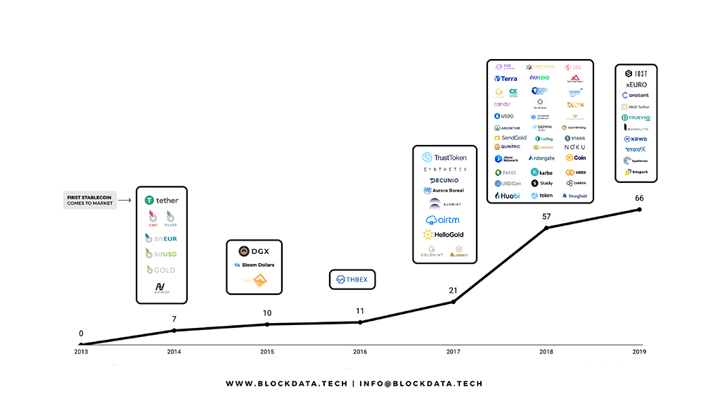 130+ Stablecoin Projects Are In Development