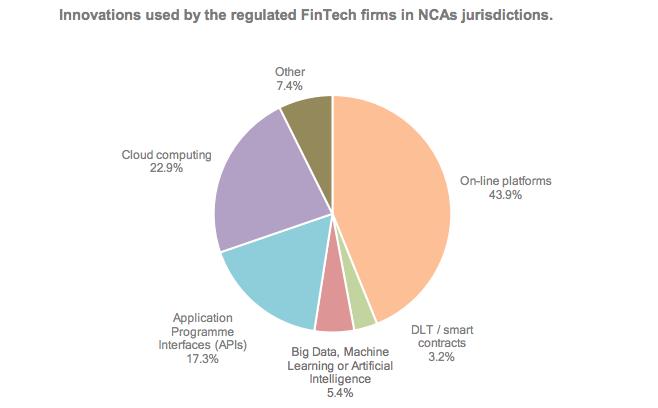 2018 FinTech Licensing Regimes Survey