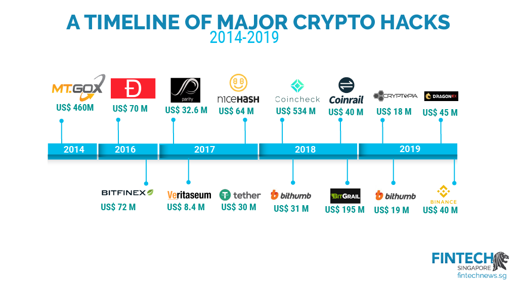 timeline of cryptocurrency exchanges