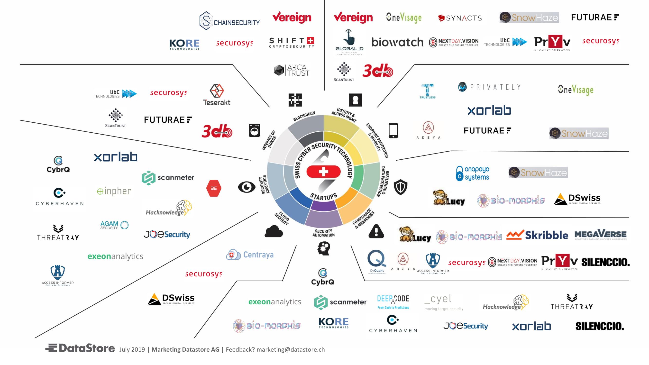 DS SwissCybersecurity Technology Startups