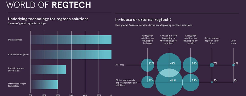 Fintech Infographic of the Week: The World of Regtech