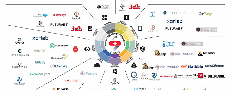 Update von der Swiss Cyber Security Technology Startup Map und Kurz-Interview