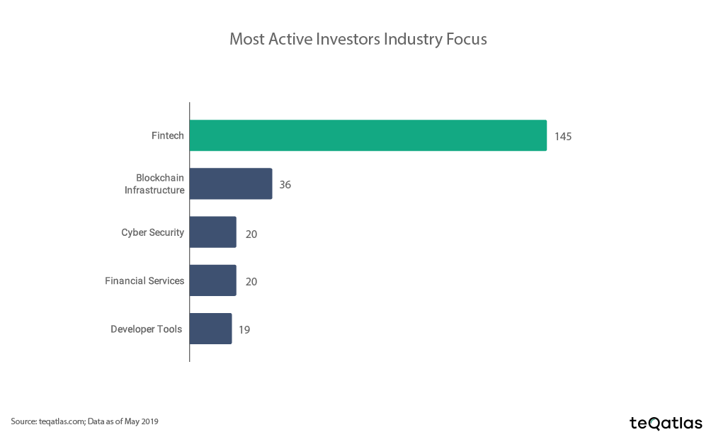 active investors