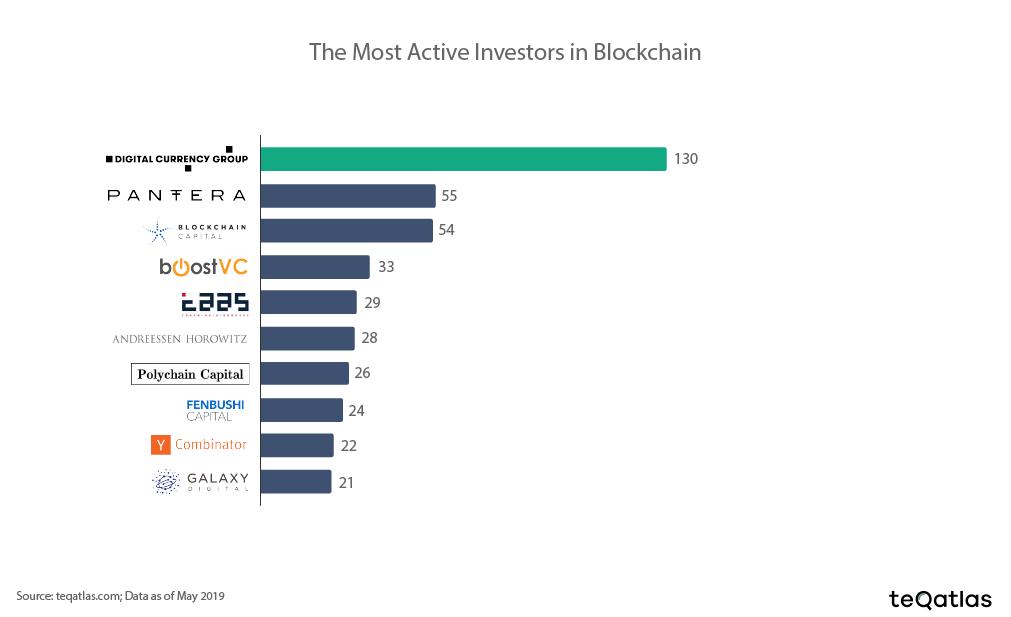 active_investors