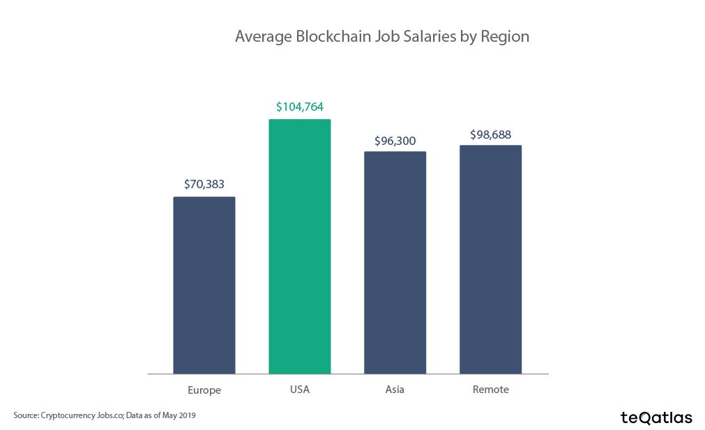 blockchain job salaries