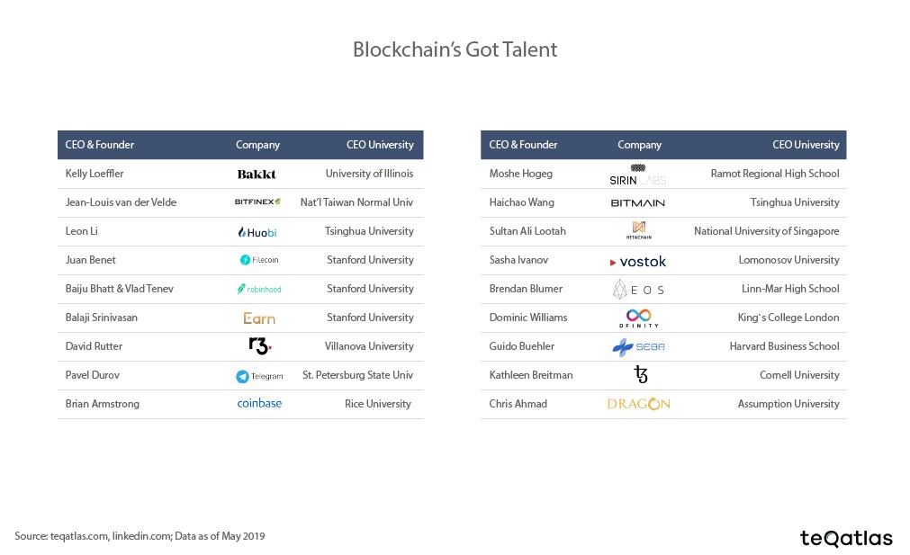 blockchain talent