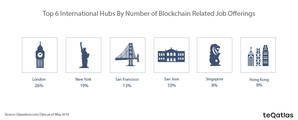 blockchain_hubs