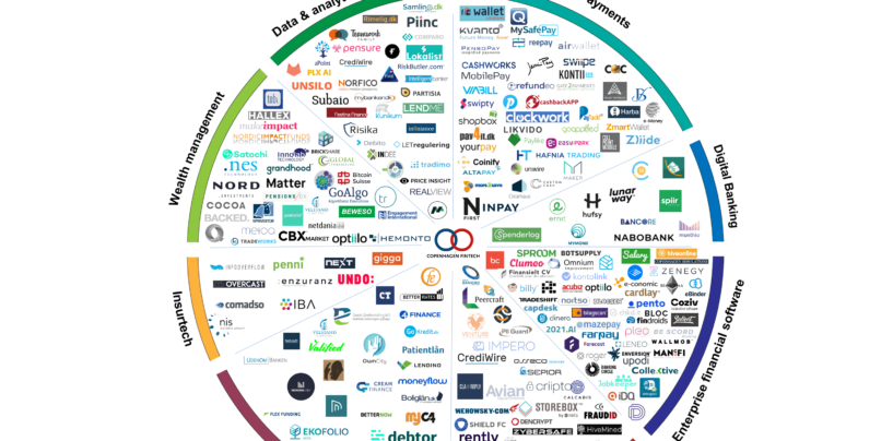 Fintech Infographic of the Week: Danish Fintech Startup Scene