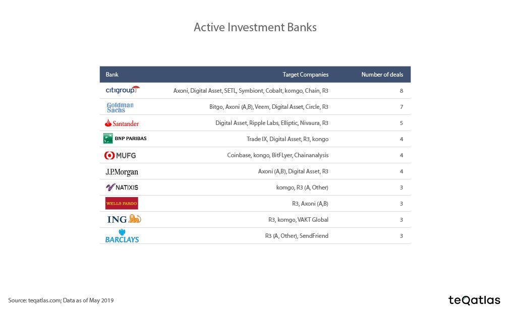invest_banks