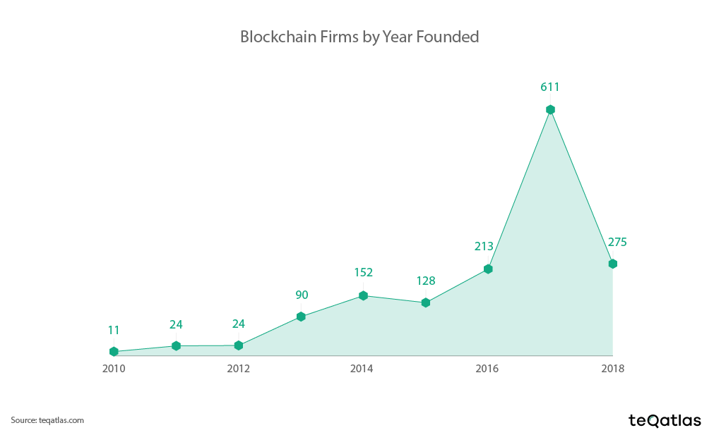 newly_created blockchain firm