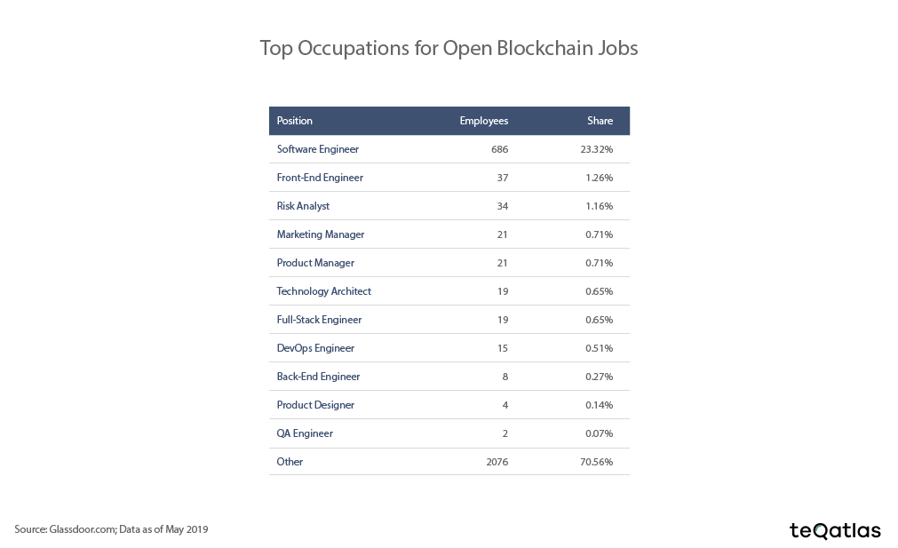 top occupation