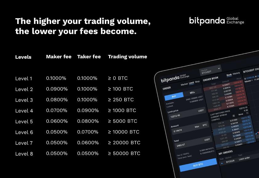 Bitpanda Global Exchange, via blog.bitpanda.com