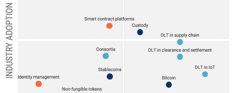 18 Blockchain Trends to Watch out For | Fintech Schweiz