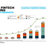 Global Fintech Fundraising Fell in First Half of 2019, Germany Fintech on the Rise, Fintech China on Halt