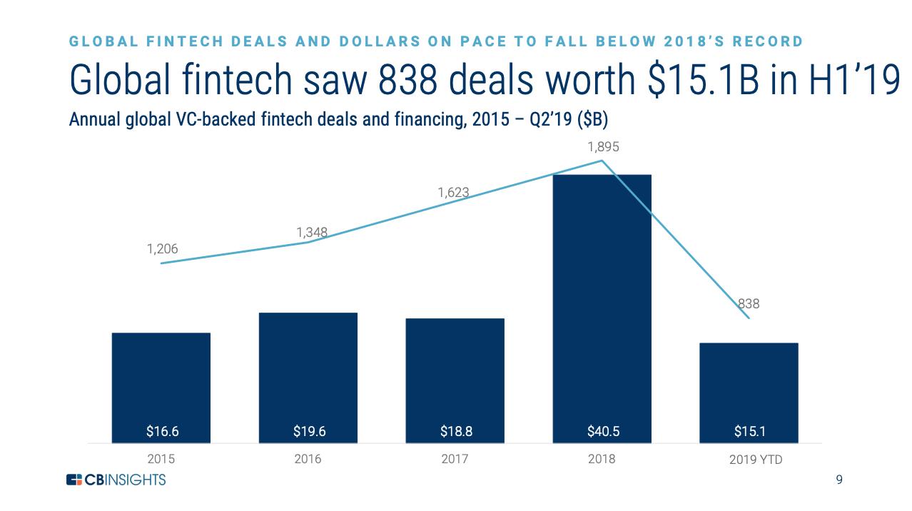 Global fintech funding H1 2019