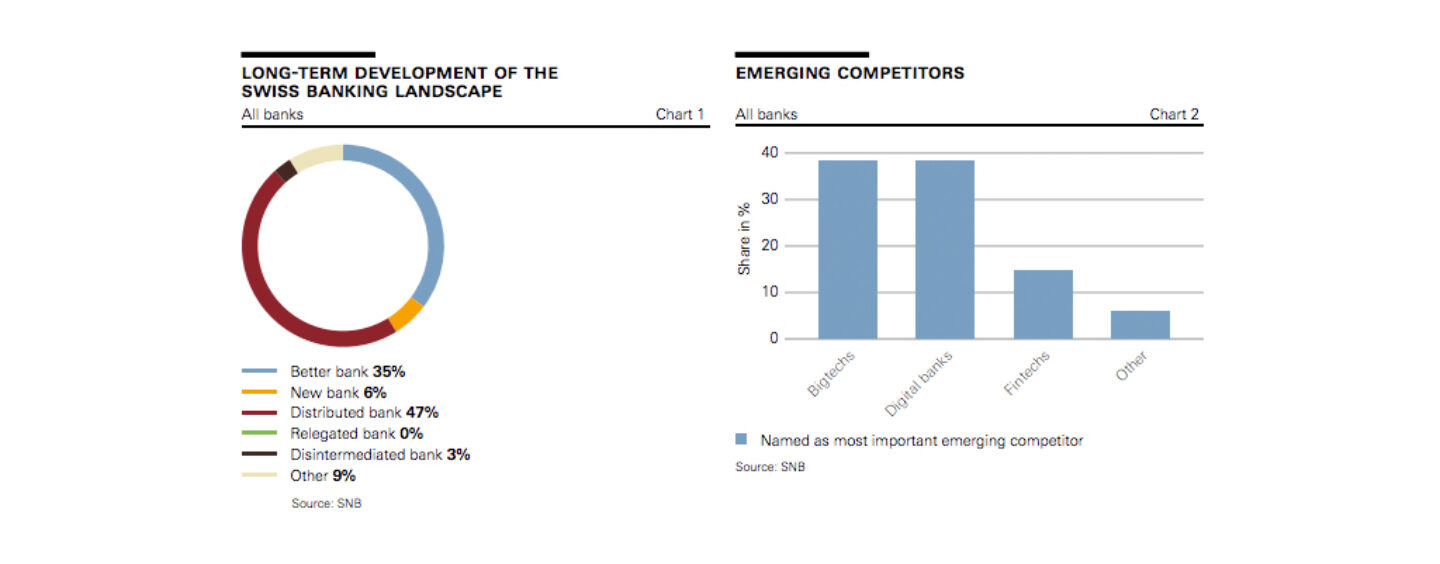 Results of the SNB Survey on Digitalisation and Fintech at Swiss Banks