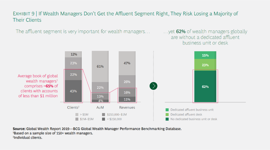 Wealth Management Trends Personalization