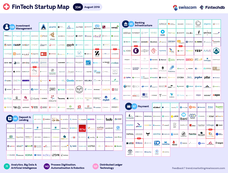 Swiss FinTech Map august 2019
