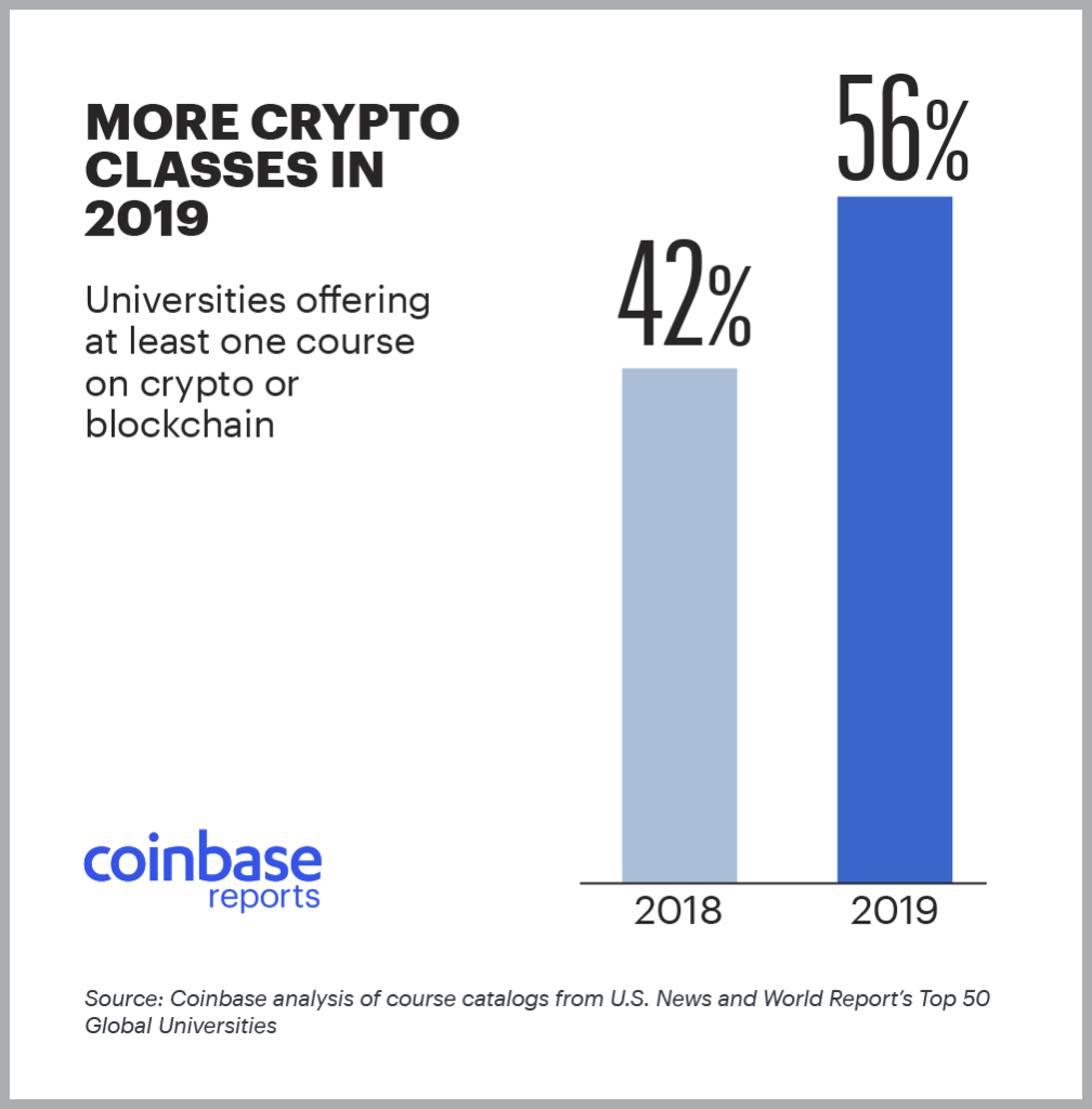 crypto classes in 2019