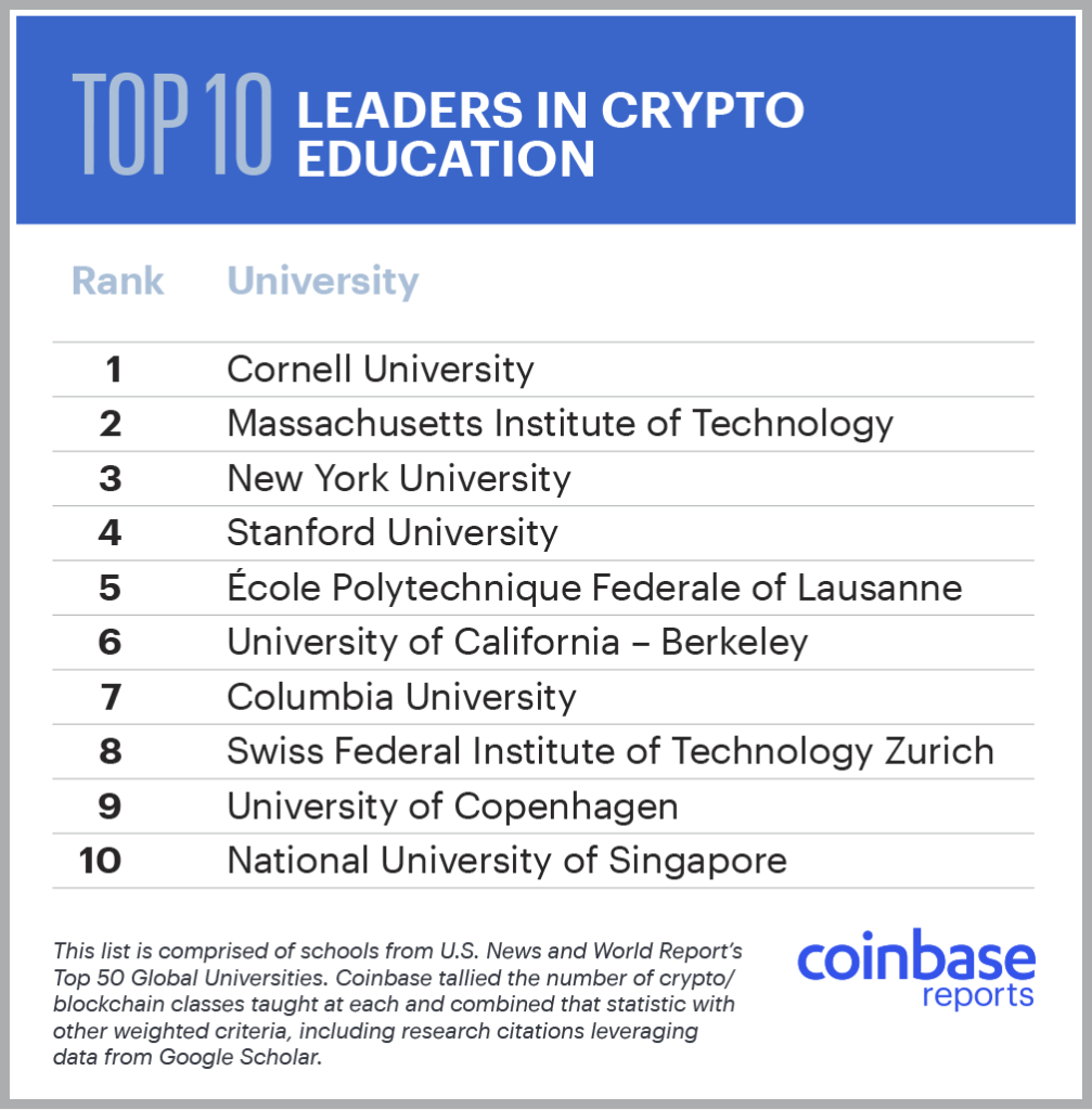 leaders in crypto education
