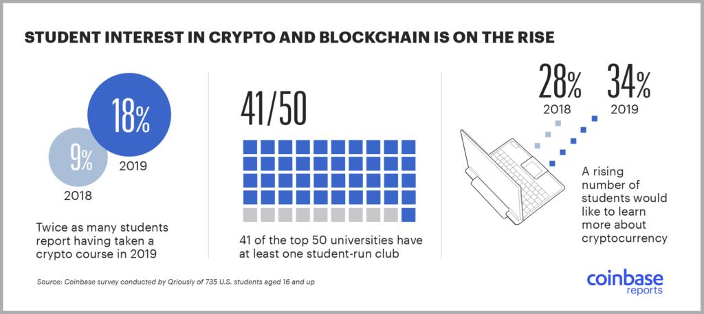 student blockchain