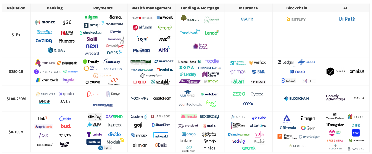 A snapshot of Europe's top fintech companies, the State of European Fintech 2019, Dealroom, Finch, October 2019