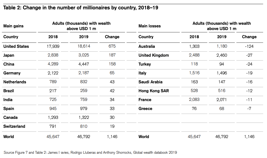 Change in the number of millionaires by country, 2018–19, Global Wealth Report 2019, Credit Suisse Research Institute, October 2019