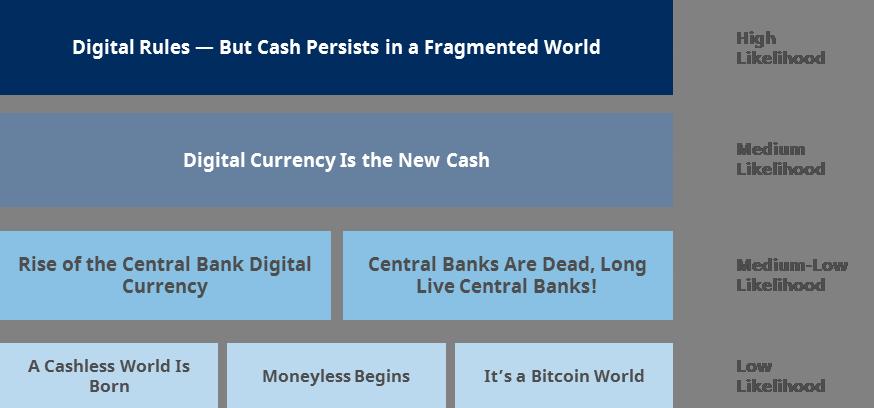 Degree of Likelihood of the 7 Scenarios, Future of Money, SIX, November 2019