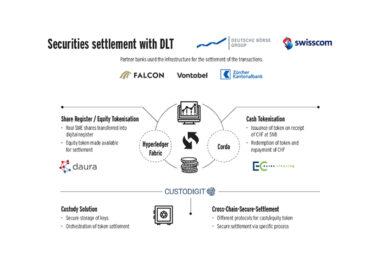 Deutsche Börse and Swisscom Settled Securities Transactions via Tokens for Swiss Banks
