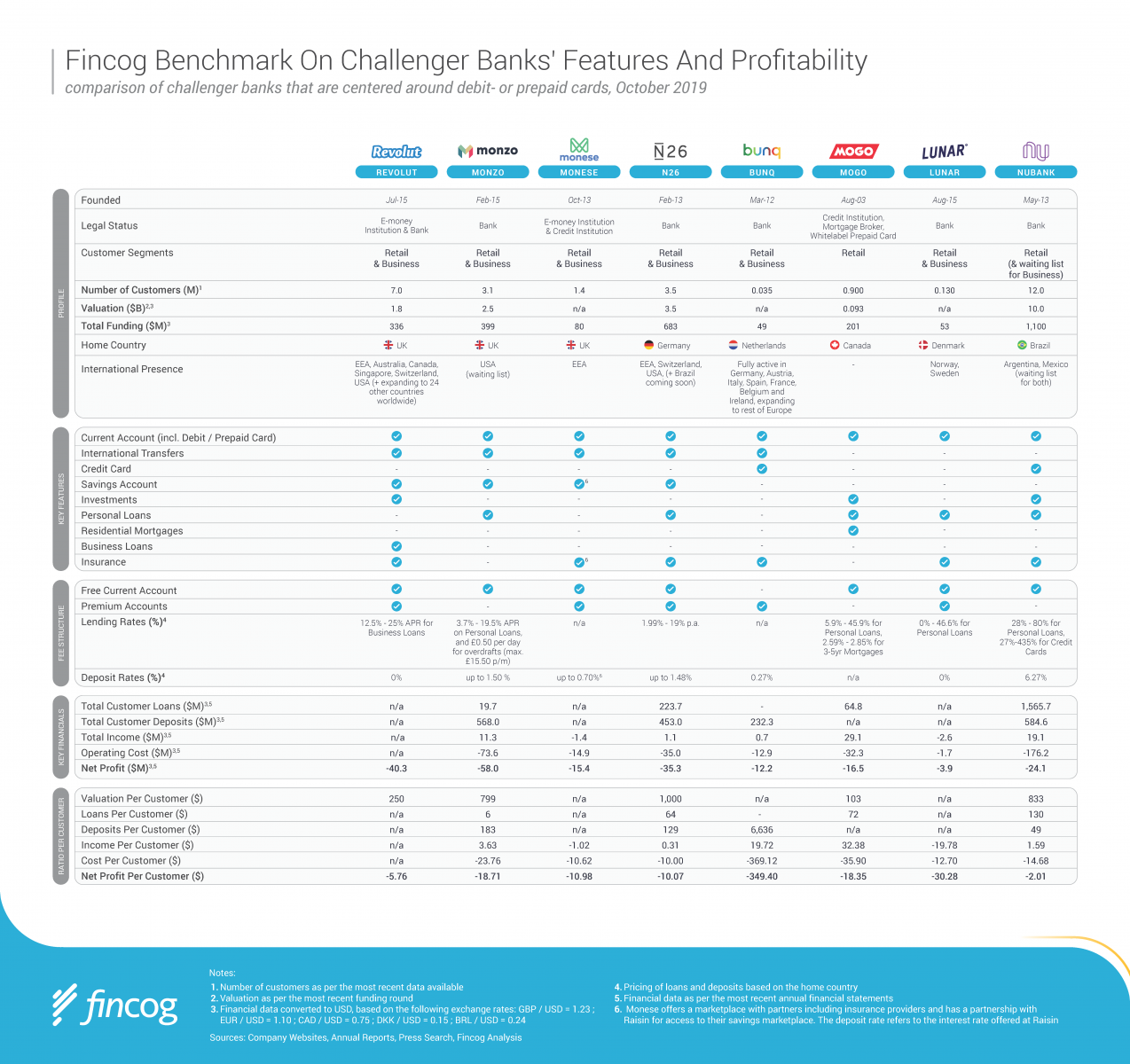 Fincog Benchmark on Challenger Banks' Features and Profitability, October 2019