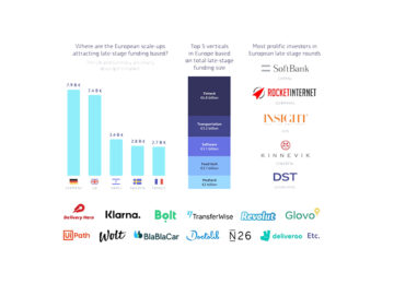 Top 10 European Tech Scale Ups in Late Stage Funding