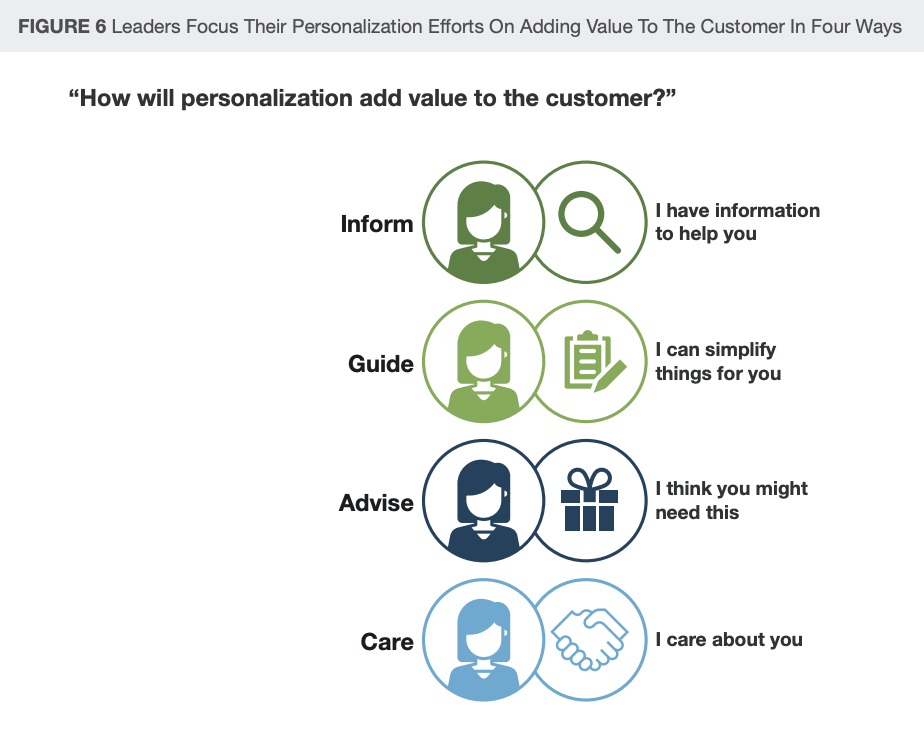 Image: Leaders Focus Their Personalization Efforts On Adding Value To The Customer In Four Ways, Financial Services Firms Need to Rethink Personalization, Forrester, September 2019