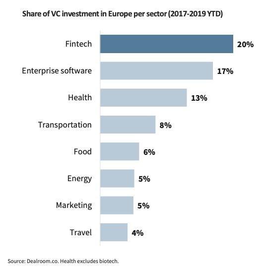 Share of VC investment in Europe per sector, the State of European Fintech 2019, Dealroom, Finch, October 2019