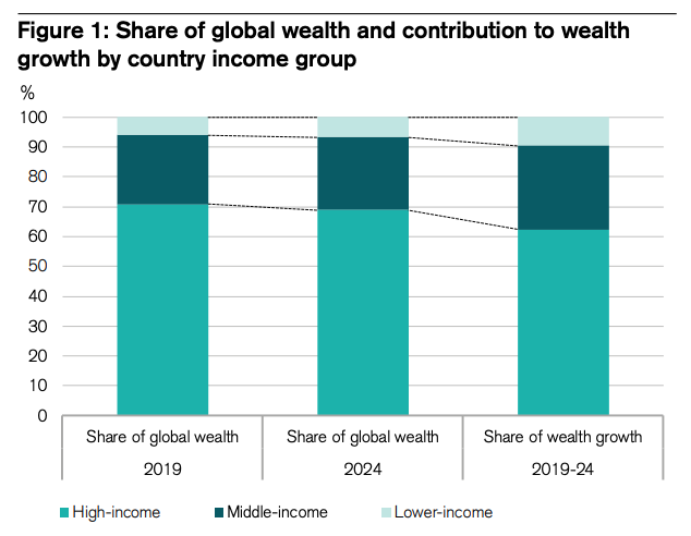 Share of global wealth and contribution to wealth growth by country income group, Global Wealth Report 2019, Credit Suisse Research Institute, October 2019