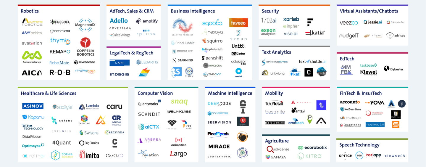 Swiss Artificial Intelligence Startup Map Q3 2019