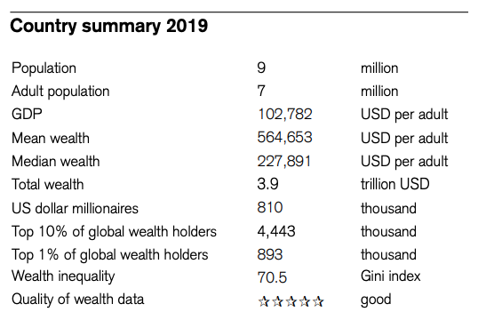 Switzerland, country summary 2019, Global Wealth Report 2019, Credit Suisse Research Institute, October 2019