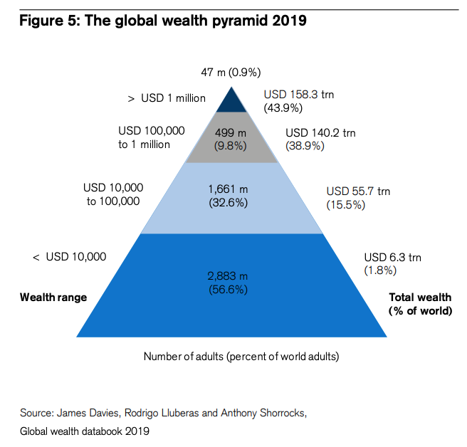 The global wealth pyramid 2019, Global Wealth Report 2019, Credit Suisse Research Institute, October 2019