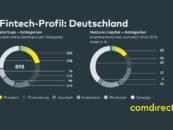 Fintech Comdirect Deutschland Studie 2019: 898 Fintechs in Deutschland