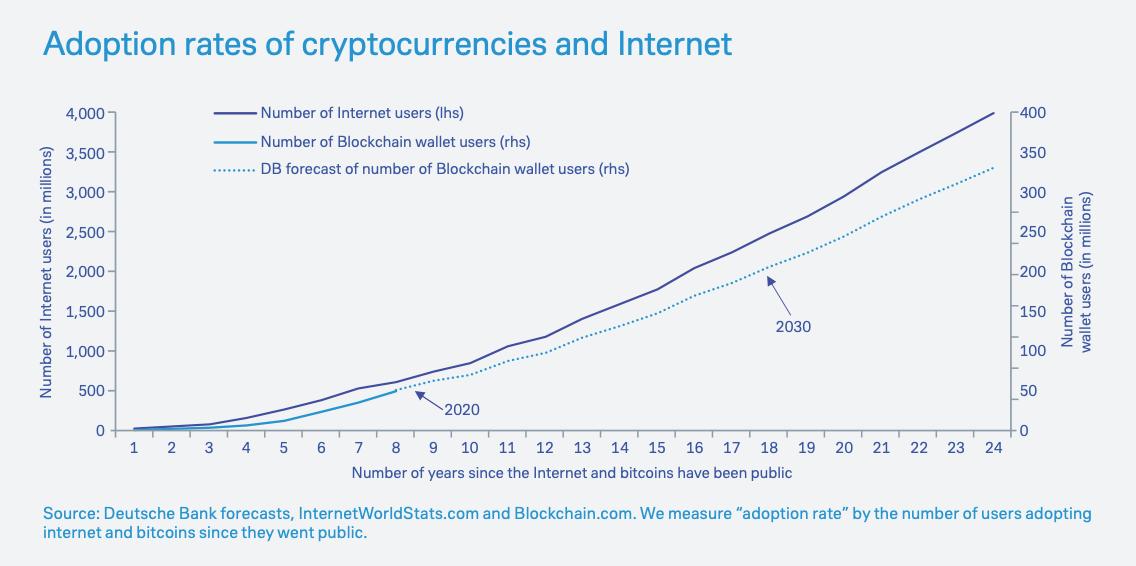 Adoption rates of cryptocurrencies and Internet, Imagine 2030, Deutsche Bank, 2019