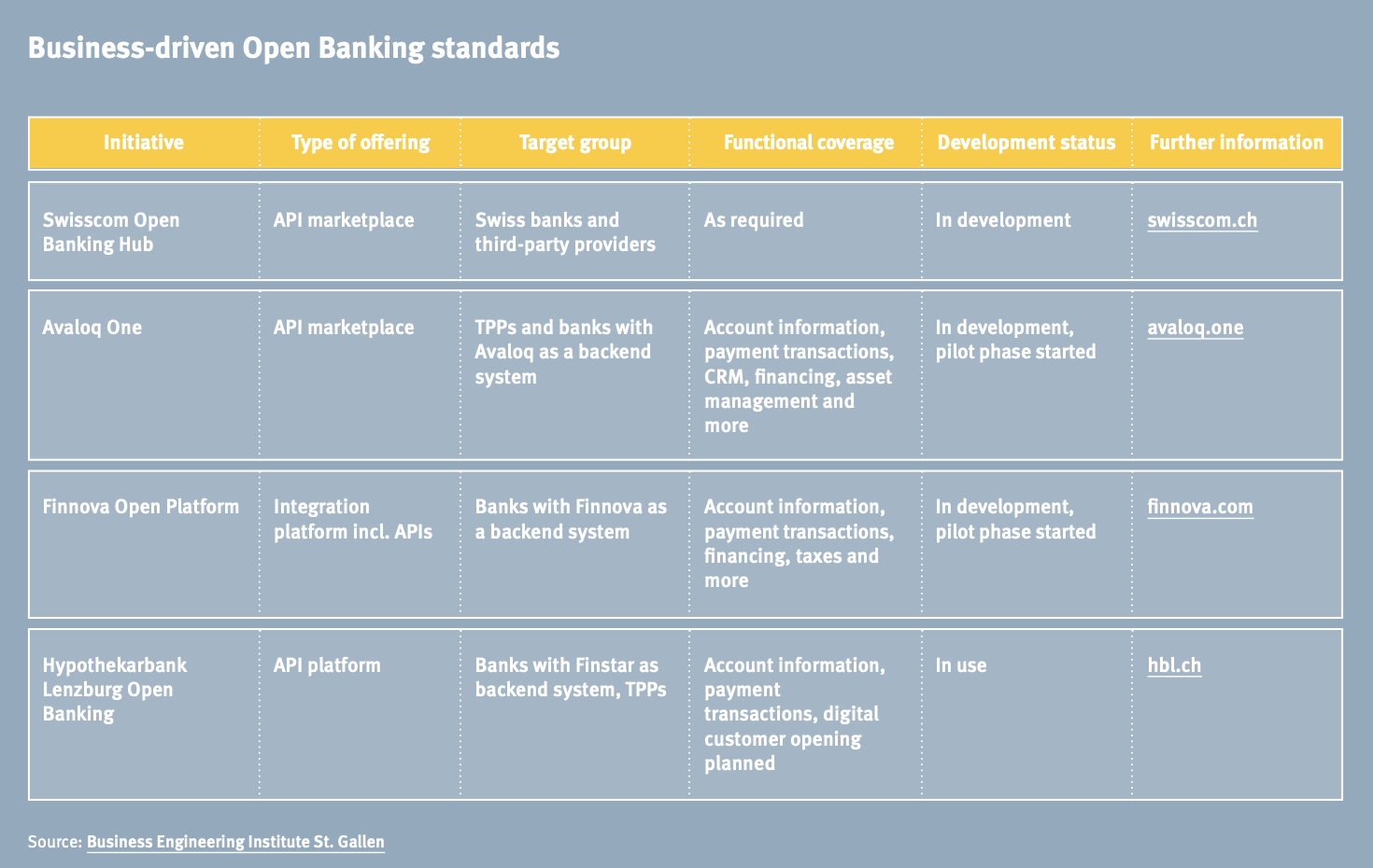 Business-driven Open Banking standards, Open Banking is on its way: What Swiss Banks should know now, Contovista