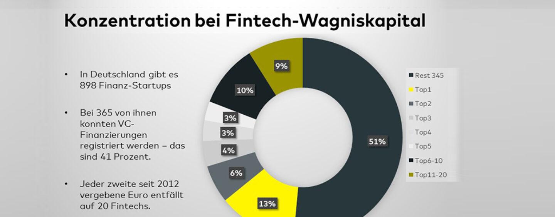 Die Top-10-Fintech-Deals in Deutschland seit 2012